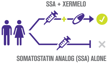 Treatment with XERMELO includes SSA + XERMELO, rather than an SSA alone.