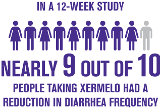 Nearly 9 out of 10 people taking XERMELO had a reduction in diarrhea frequency
